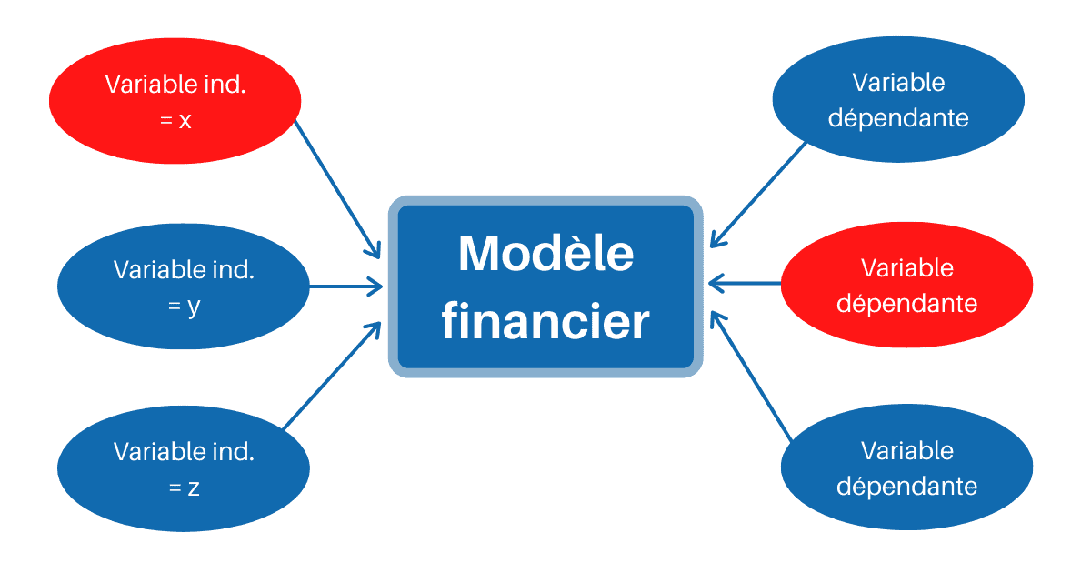 Le CFO masqué - Bon modèle financier