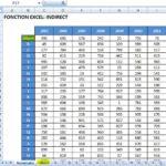 Excel: La fonction Indirect pour créer des sommaires exécutifs en un clic de souris