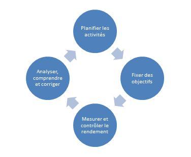 suivi et controle budgetaire
