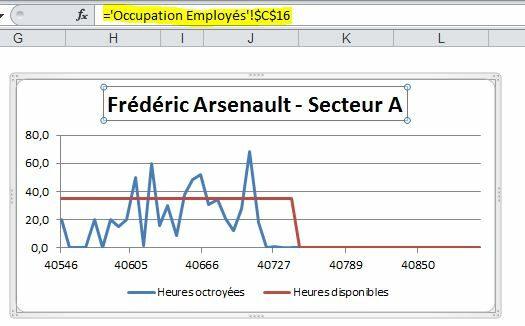 Titres de graphiques dynamiques dans Excel