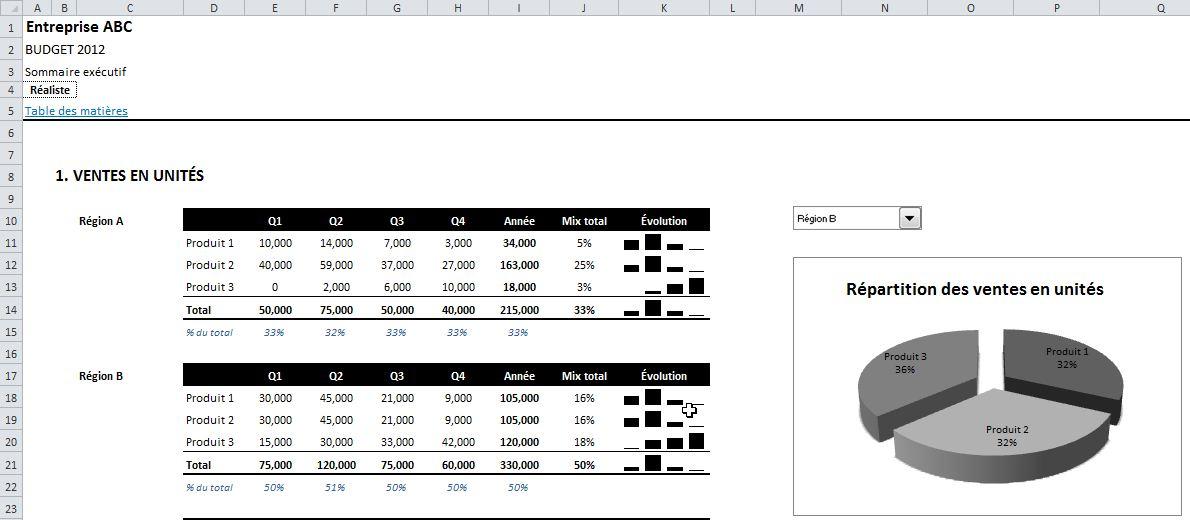 Modèle financier budgétaire Excel