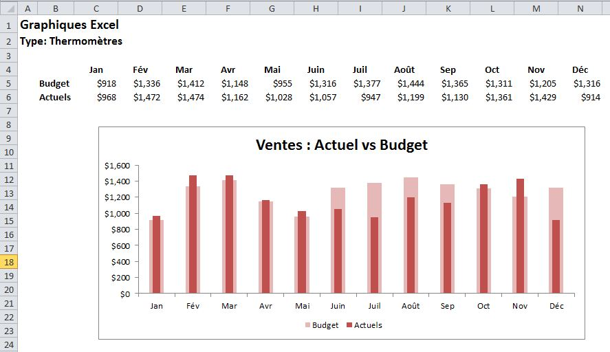 Graphiques Excel Thermomètres 1