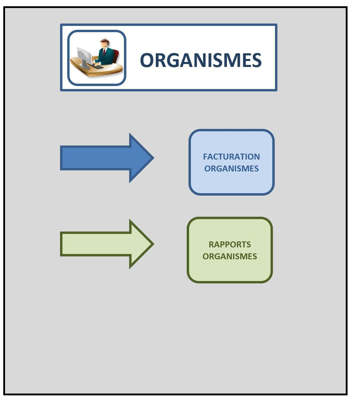 Organismes