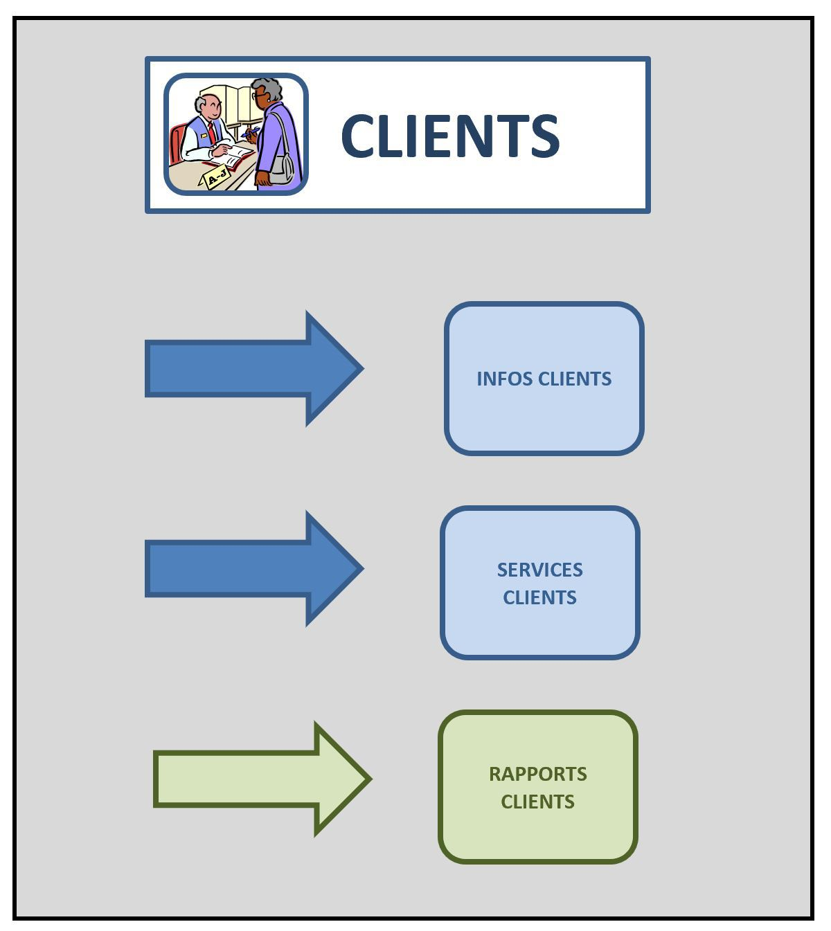 Section clients