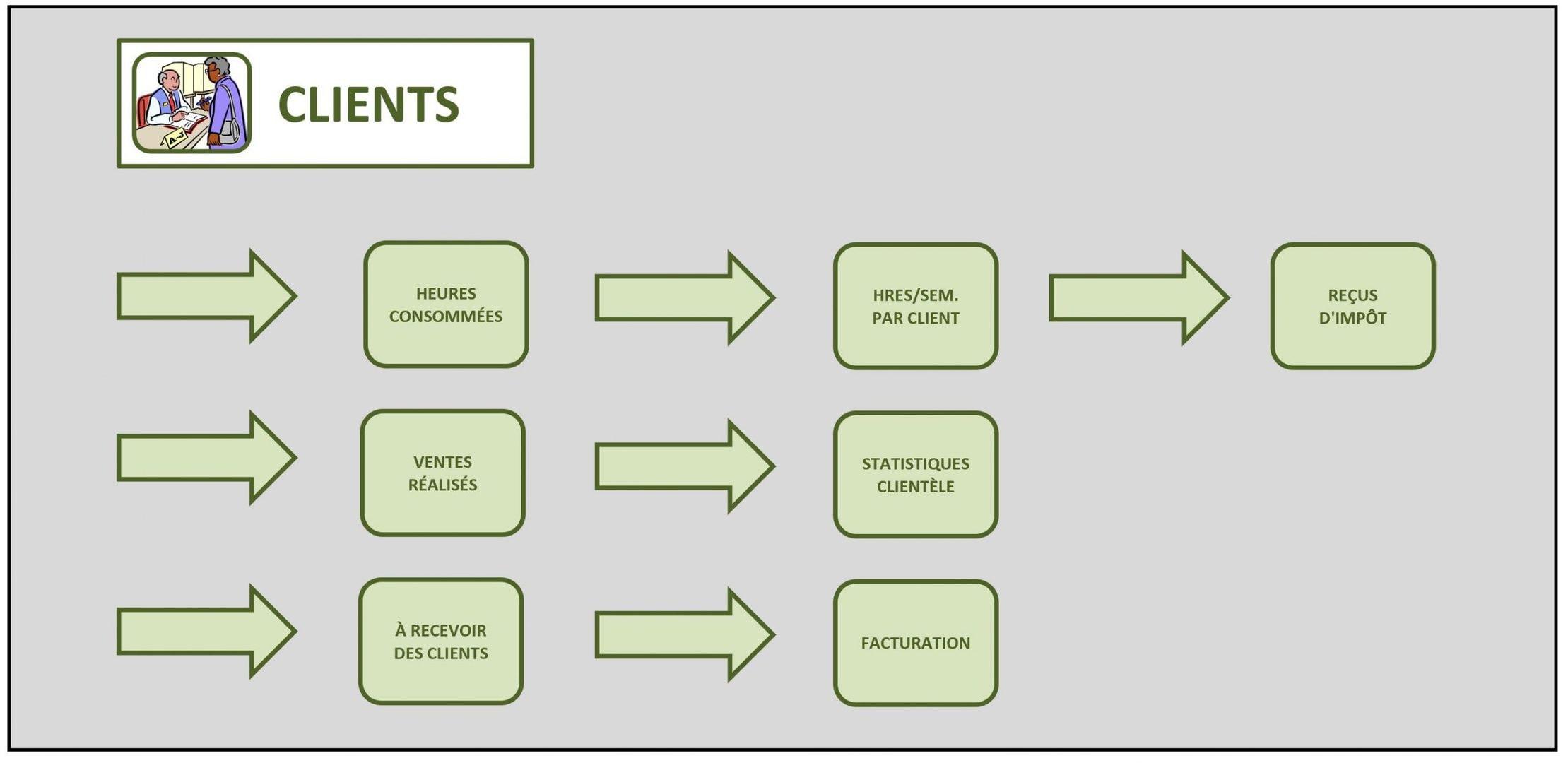 Solution gestion intégrées rapports