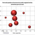 Excel: L'utilité des graphiques à bulles