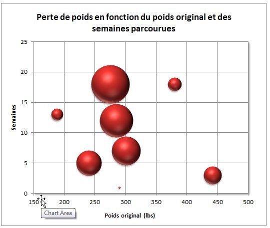 Graphique à bulles poids