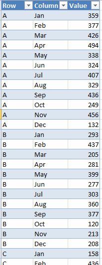 Transposer des données dans Excel