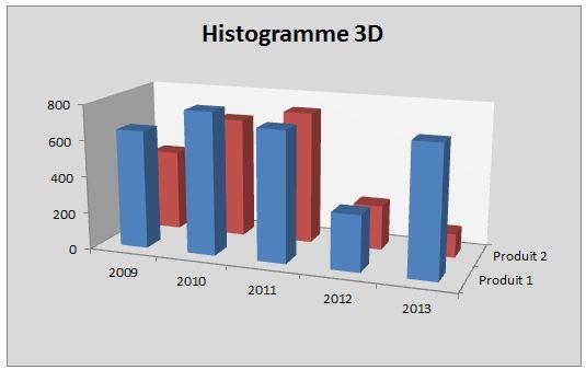 Histogramme 3D