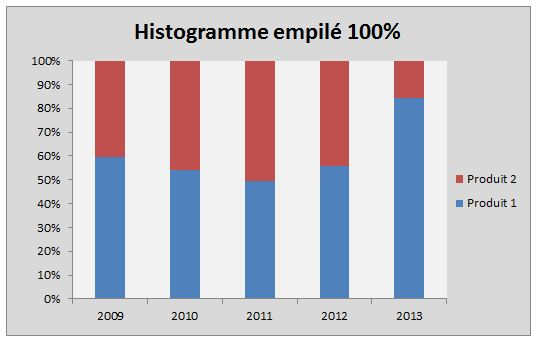Histogramme empilé 100%