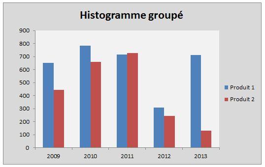 Histogramme groupé