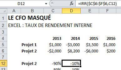 Taux de rendement interne TRI