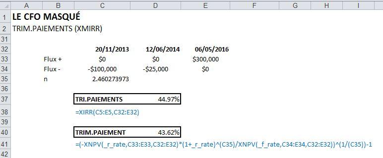taux de rendement interne XMIRR