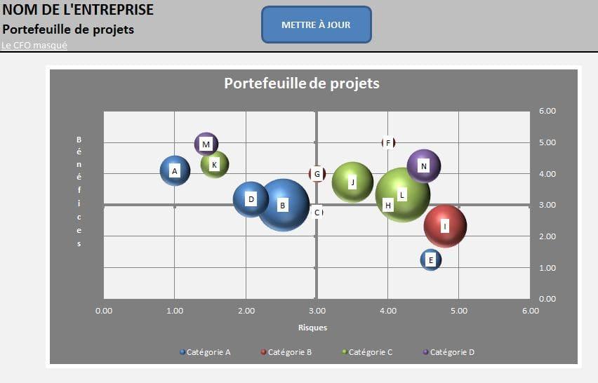 Cartographie portefeuille de projets