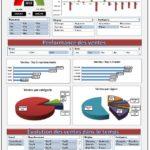 Tableau de bord des ventes