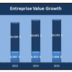 Acquisition Business Valuation Growth