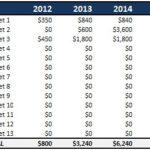 Outil Excel: Structurez vos acquisitions d'entreprises