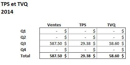 Analyse TPS et TVQ