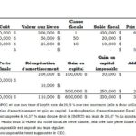 5 choses que vous devez savoir sur l'impôt lors de la vente des actifs d'une entreprise