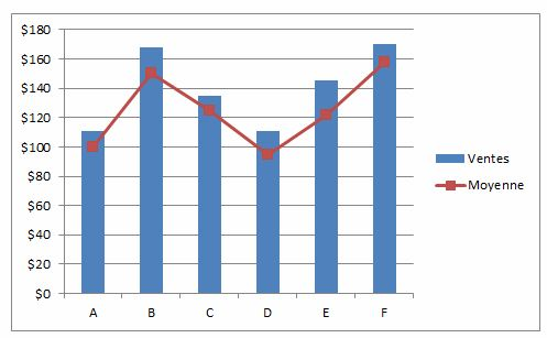 Moyenne sur graphique