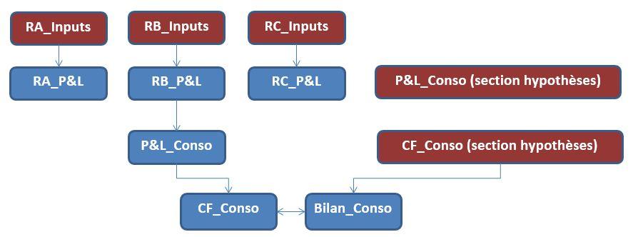 Documentation modèle financier