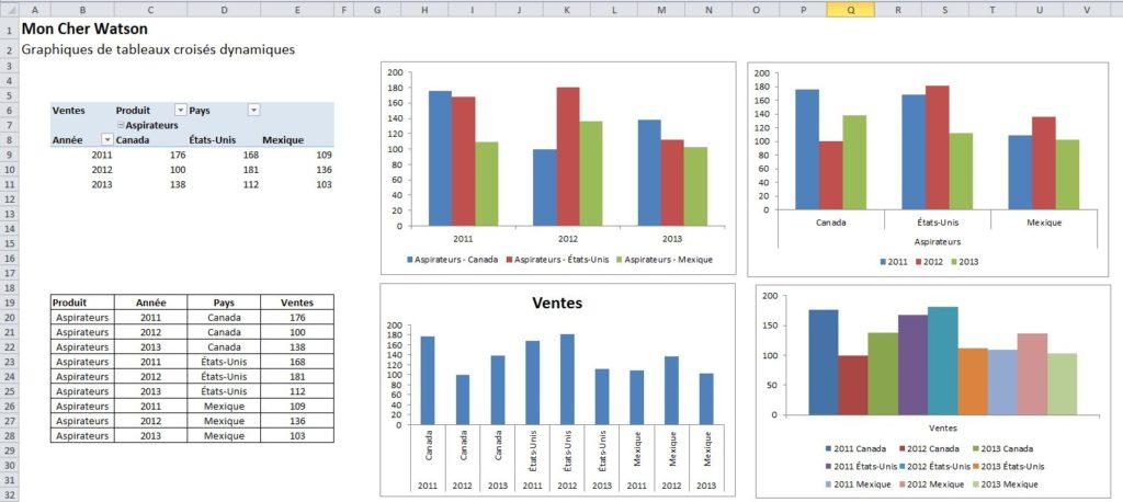 Excel: L'avantage de passer par les tableaux croisés dynamiques pour construire vos graphiques ...