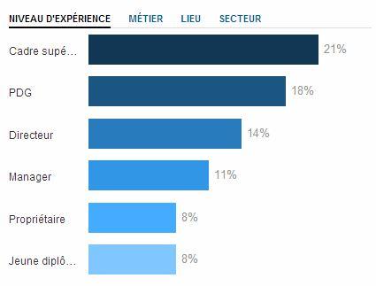 LinkedIn EEE stats