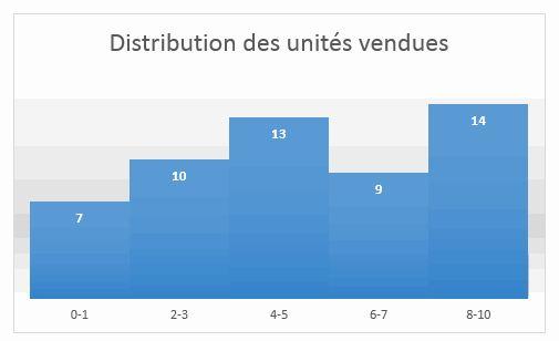 Distribution des unités vendues