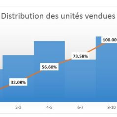 Pourcentage cumulatif - Distribution