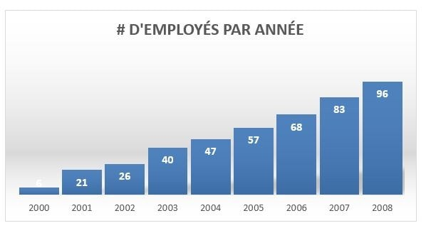 Employés par année