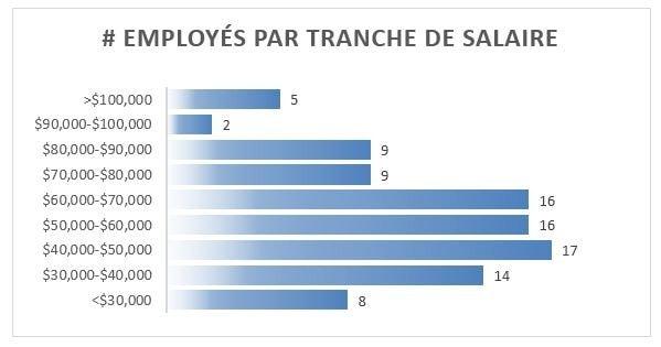 Employés tranches salaires