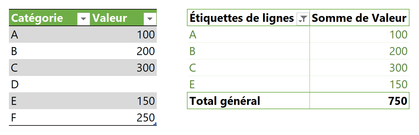 Option 1 impact négatif F pas ajouté