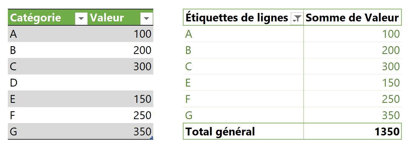 Option 2 résultat ajout de données
