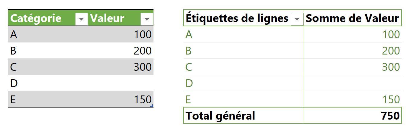 TCD sans données dans une étiquette