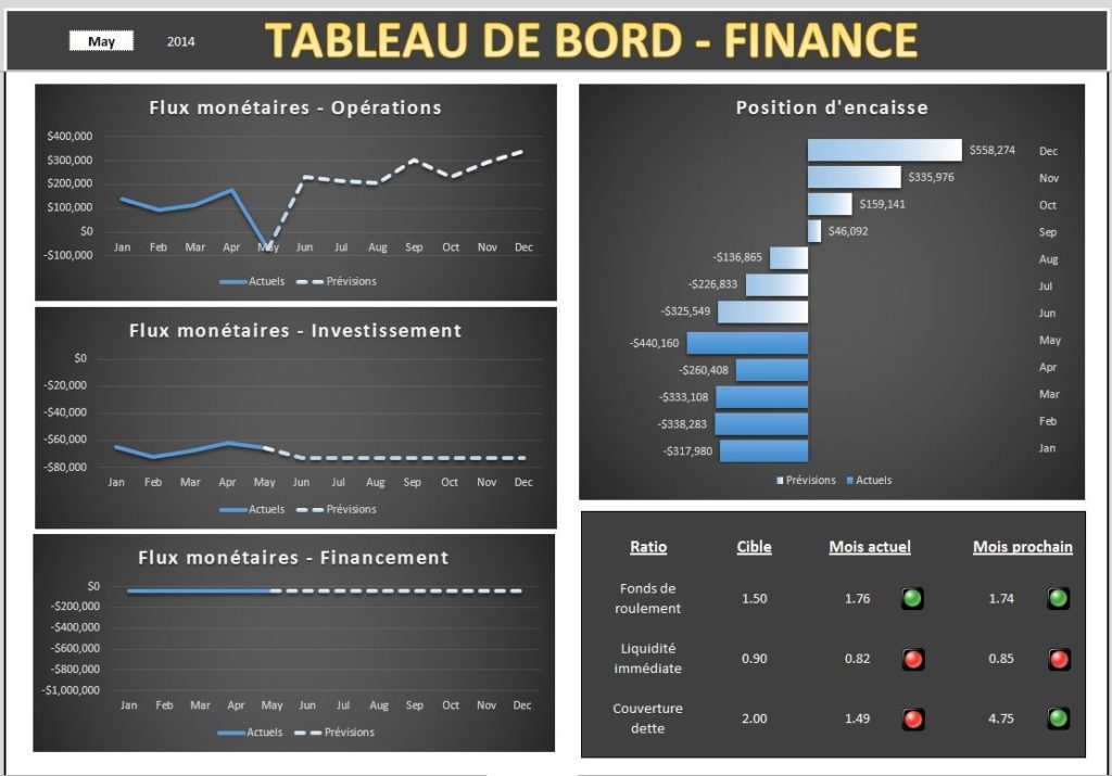 Tableau de bord - Finance
