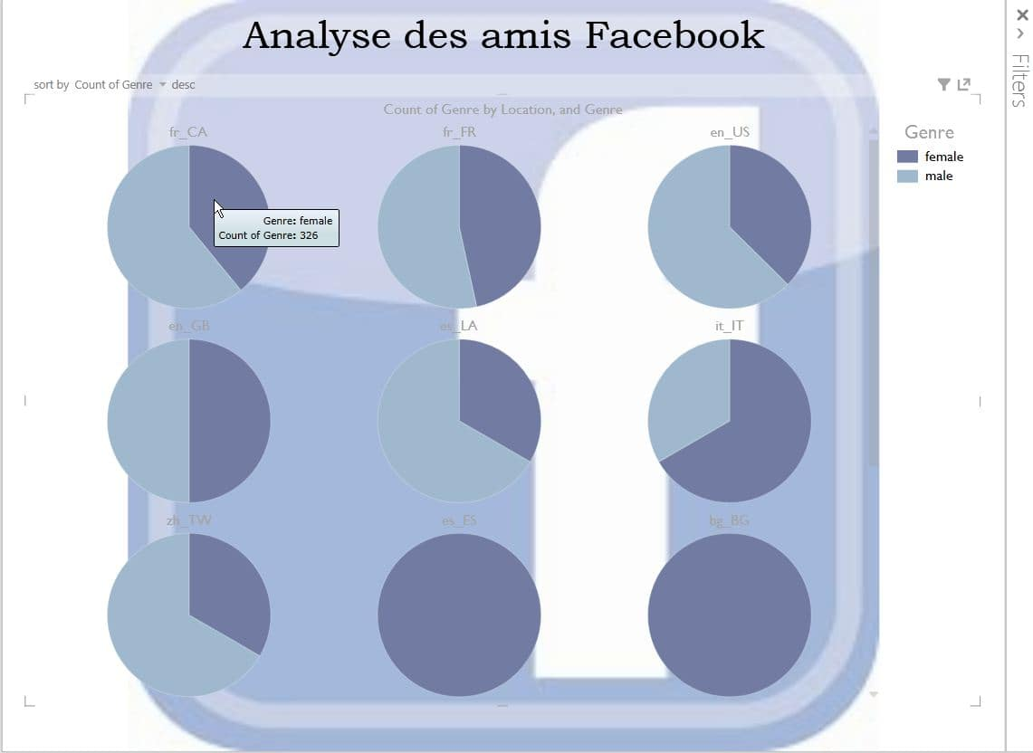 Analyse de données Facebook
