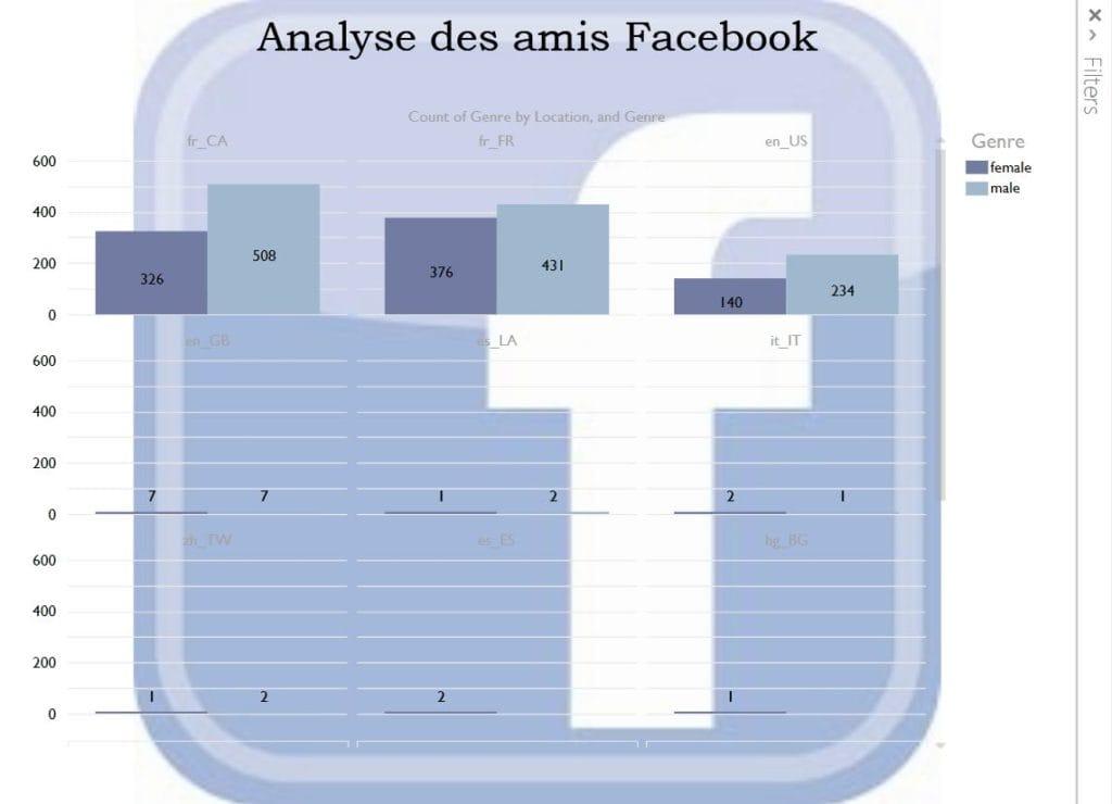 Power Query et Facebook