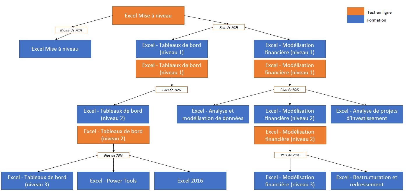 Organigramme des pré-tests en ligne