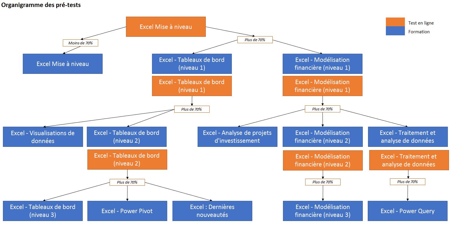 Organigramme pré-tests mai 2017