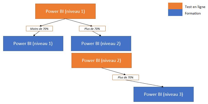 Pré-requis Power BI