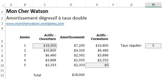Amortissement dégressif à taux double