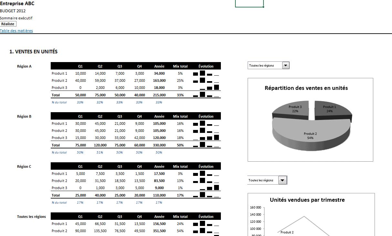 Modèle financier - Budget