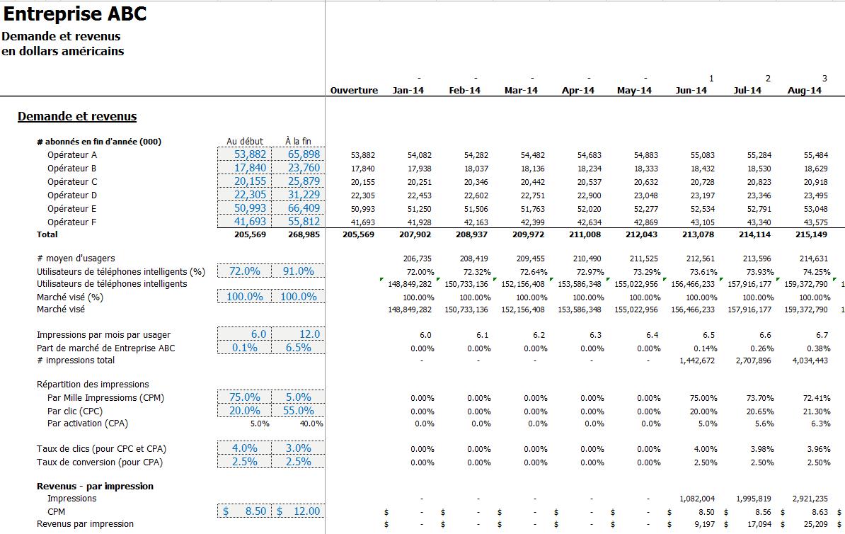 Modèle financier démarrage