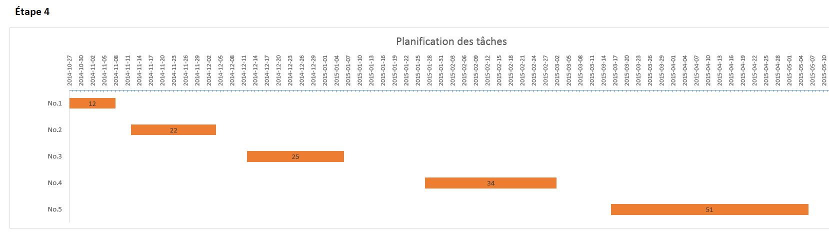 Graphique de Gantt dans Excel