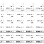 Analyse financière d'un projet d'investissement immobilier