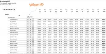 Modèle financier - Prévisions en continu