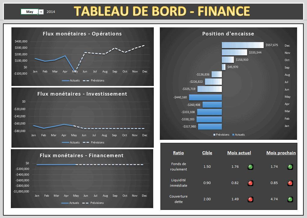 Tableau de bord des finances - Projet 1 - Extrait 1