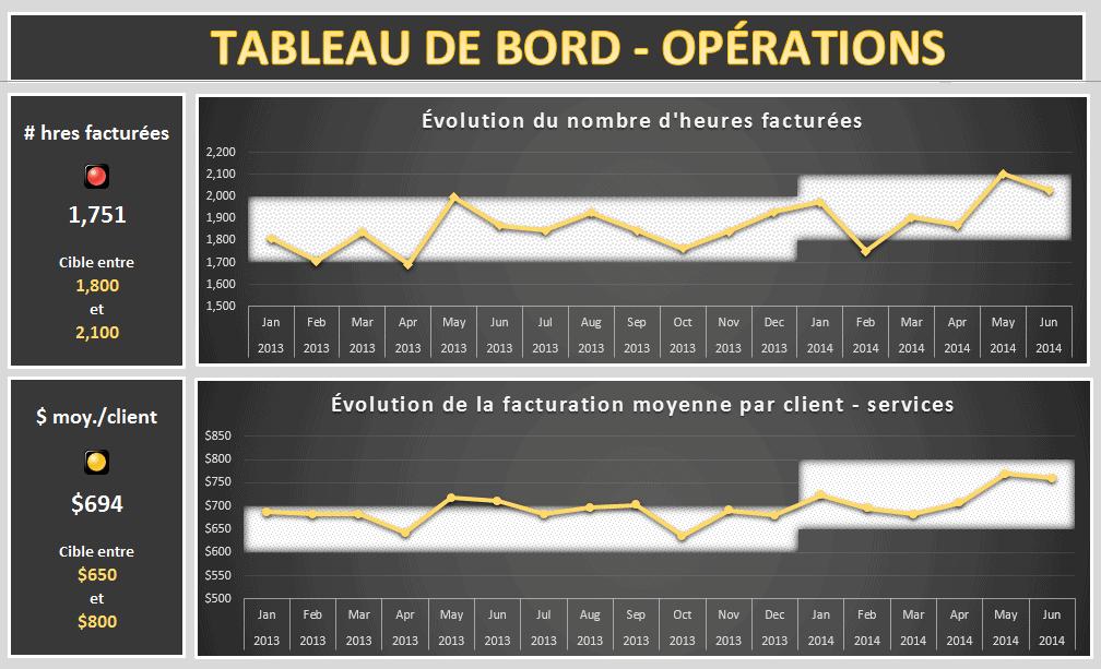 Tableau de bord des opérations - Projet 1 - Extrait 2