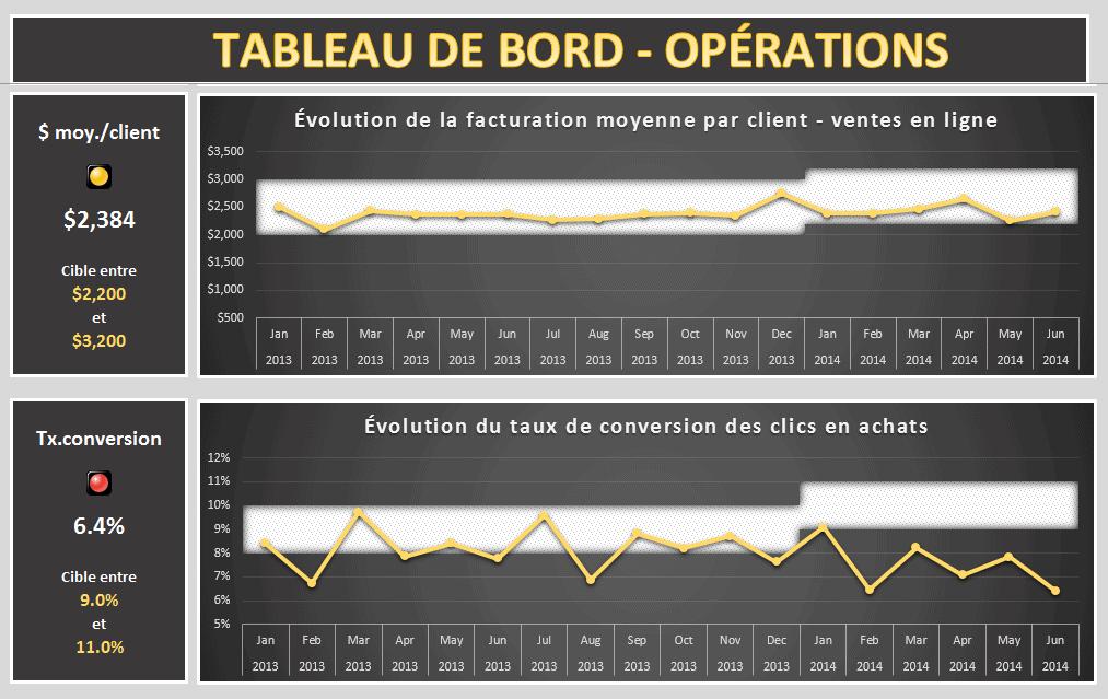 Tableau de bord des opérations - Projet 1 - Extrait 3