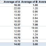 Excel: Calculer une moyenne dans un champ personnalisé d'un tableau croisé dynamique